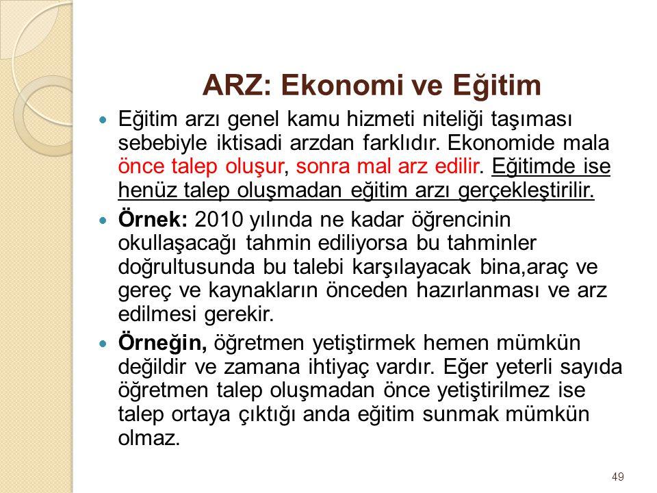 ARZ: Ekonomi ve Eğitim