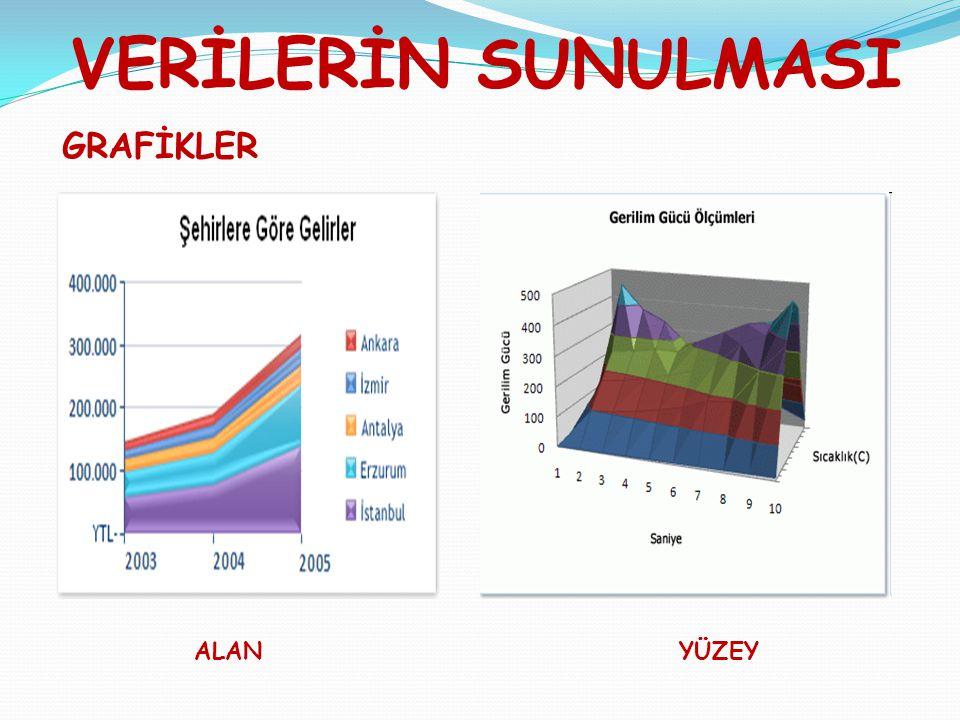 VERİLERİN SUNULMASI GRAFİKLER ALAN YÜZEY