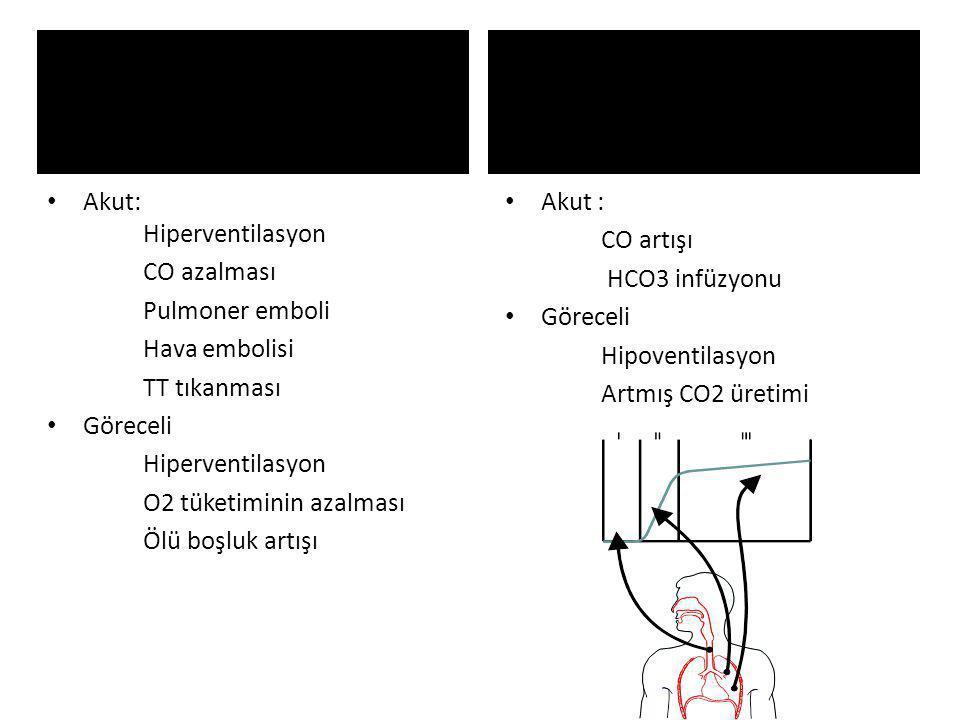 Akut: Hiperventilasyon