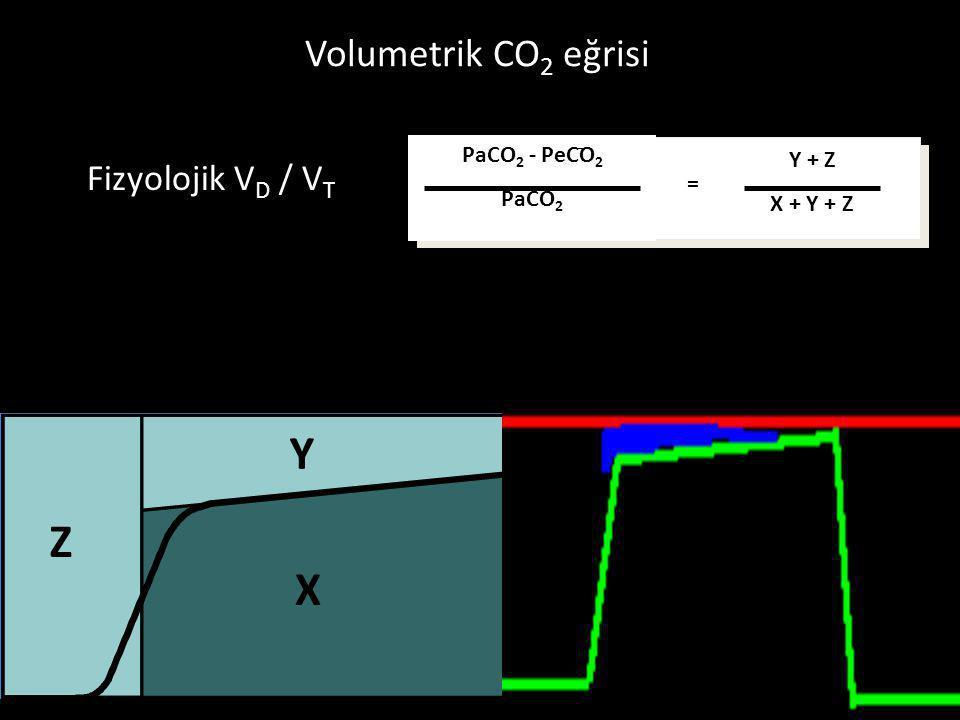 Y Z X Volumetrik CO2 eğrisi Fizyolojik VD / VT PaCO2 - PeCO2 Y + Z