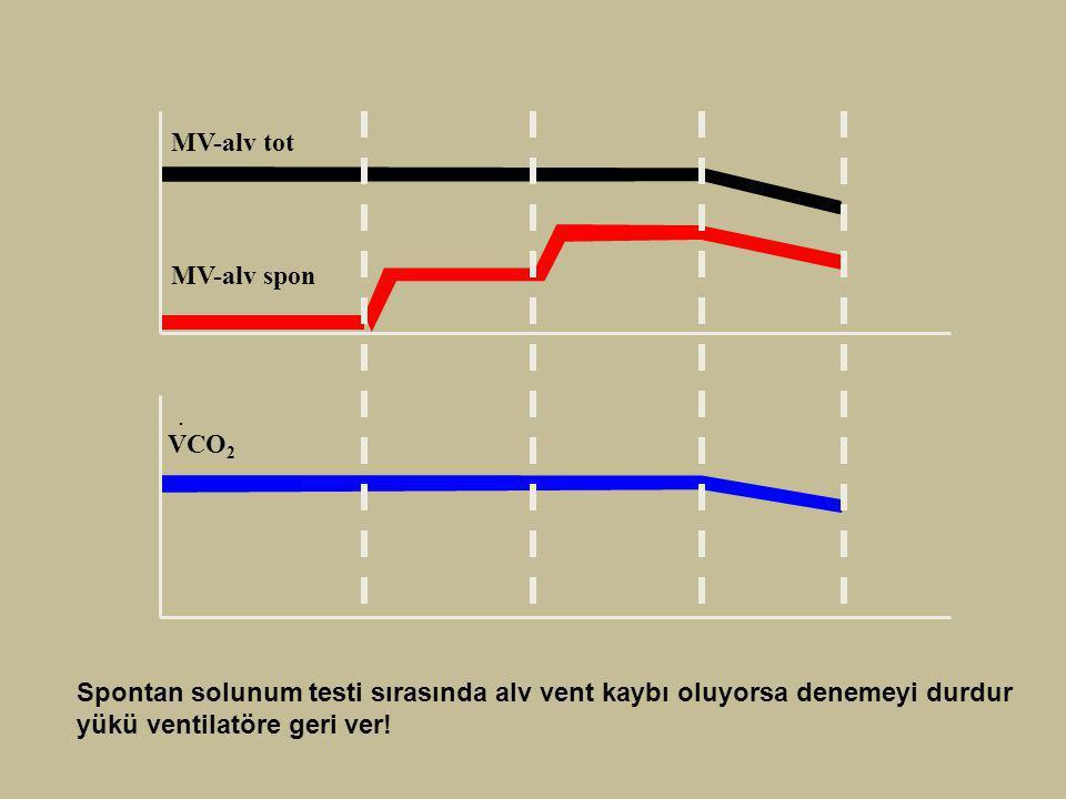 MV-alv tot MV-alv spon. . VCO2.