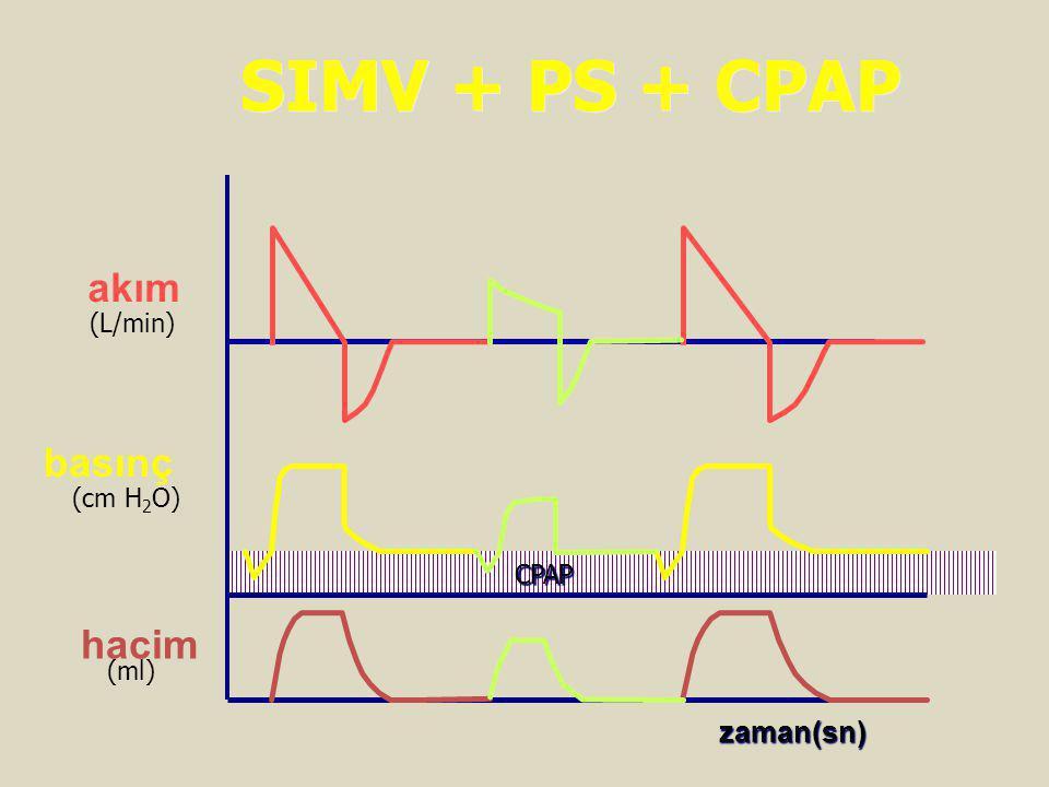 SIMV + PS + CPAP akım basınç hacim zaman(sn) (L/min) (cm H2O) CPAP