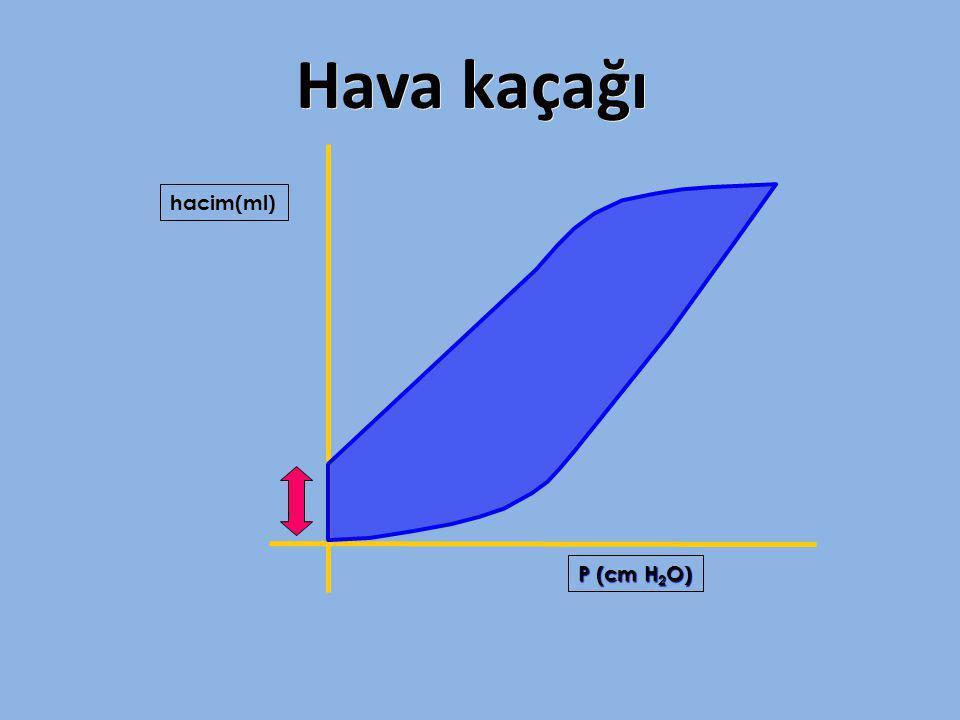 Hava kaçağı hacim(ml) P (cm H2O)