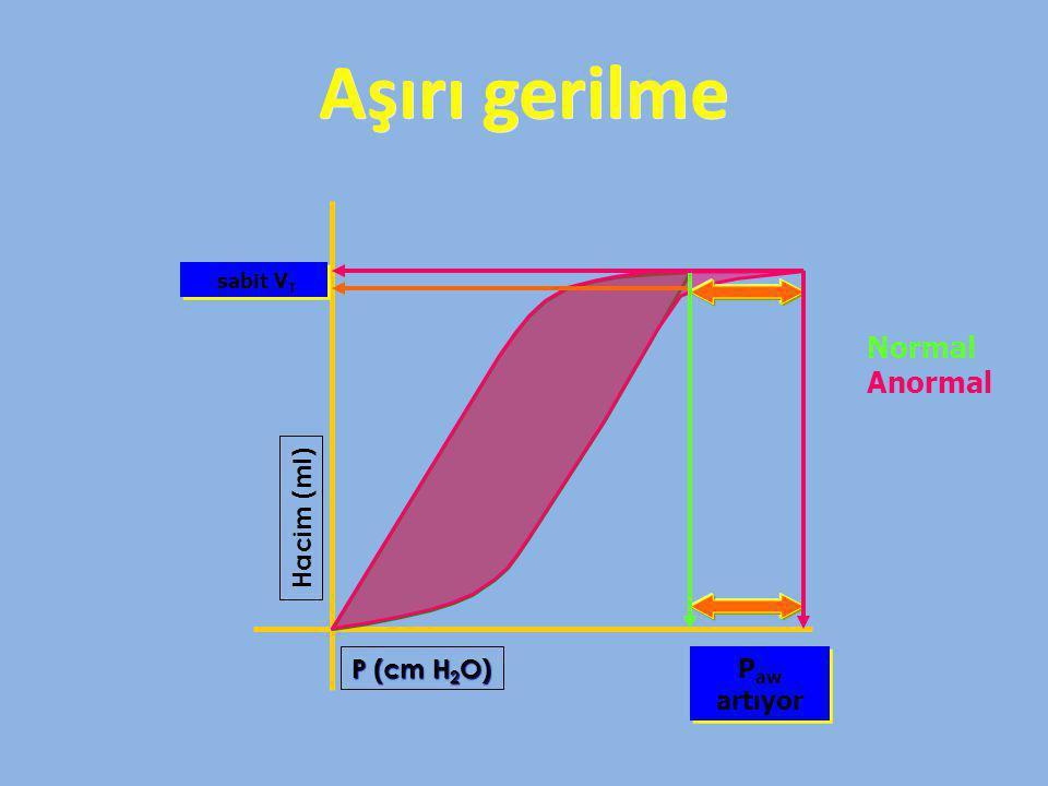 Aşırı gerilme Normal Anormal Hacim (ml) P (cm H2O) Paw artıyor