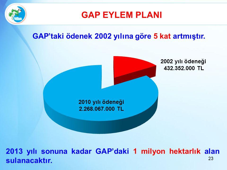 GAP EYLEM PLANI GAP'taki ödenek 2002 yılına göre 5 kat artmıştır.