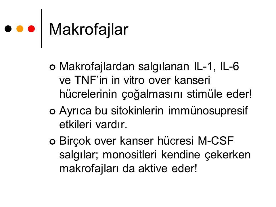 Makrofajlar Makrofajlardan salgılanan IL-1, IL-6 ve TNF'in in vitro over kanseri hücrelerinin çoğalmasını stimüle eder!