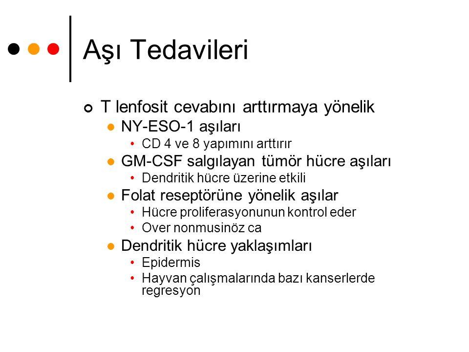 Aşı Tedavileri T lenfosit cevabını arttırmaya yönelik NY-ESO-1 aşıları