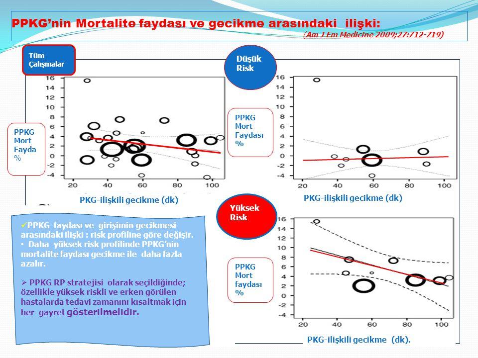 PPKG'nin Mortalite faydası ve gecikme arasındaki ilişki: (Am J Em Medicine 2009;27:712-719)
