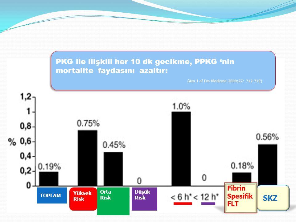 (Am J of Em Medicine 2009;27: 712-719)