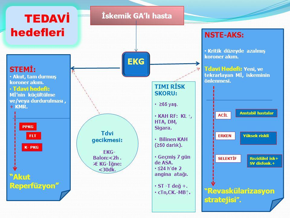 TEDAVİ hedefleri EKG İskemik GA'lı hasta NSTE-AKS: STEMİ: stratejisi .