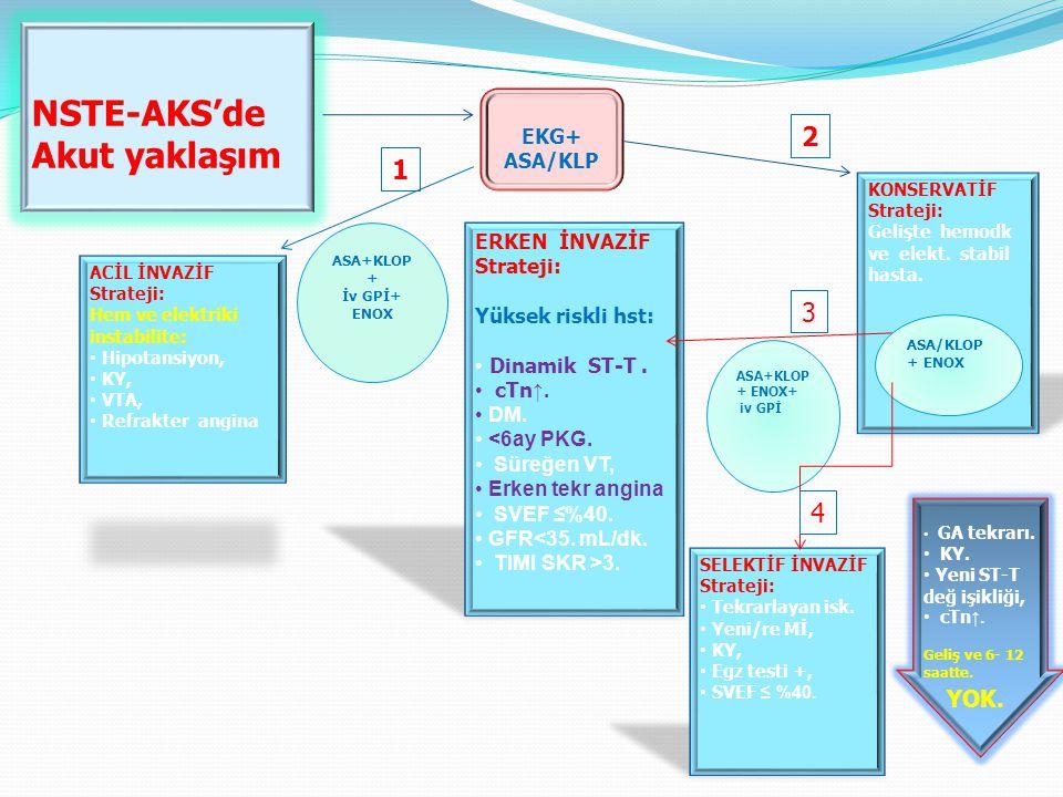 NSTE-AKS'de Akut yaklaşım 2 1 3 4 YOK. EKG+ ASA/KLP ERKEN İNVAZİF