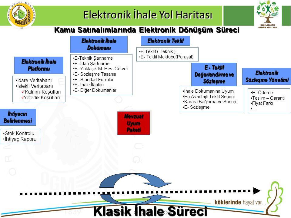 Klasik İhale Süreci Elektronik İhale Yol Haritası