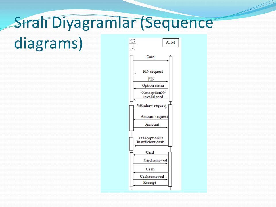 Sıralı Diyagramlar (Sequence diagrams)