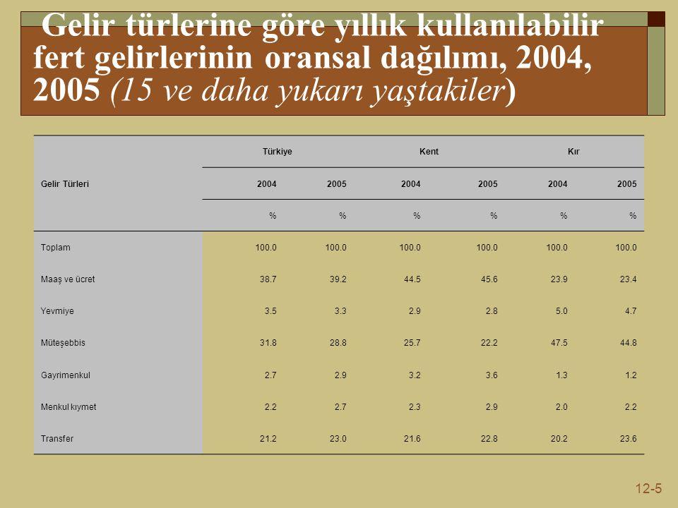 Gelir türlerine göre yıllık kullanılabilir fert gelirlerinin oransal dağılımı, 2004, 2005 (15 ve daha yukarı yaştakiler)