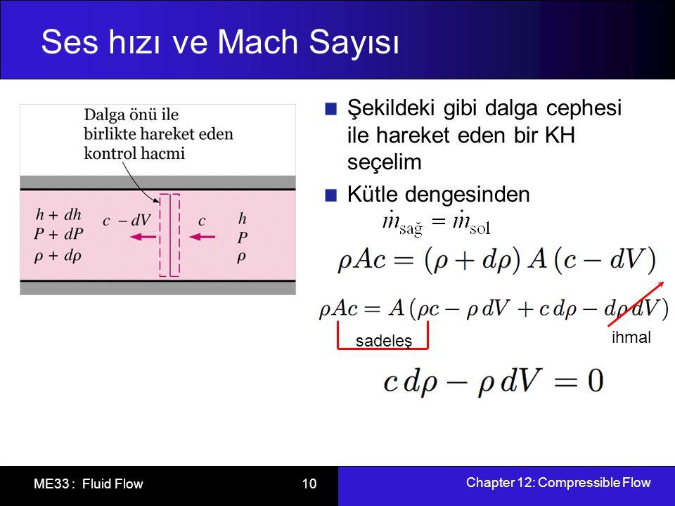 Ses hızı ve Mach Sayısı Şekildeki gibi dalga cephesi ile hareket eden bir KH seçelim. Kütle dengesinden.