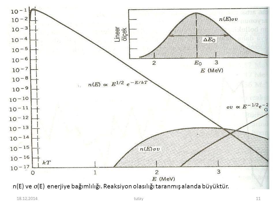 n(E) ve (E) enerjiye bağımlılığı