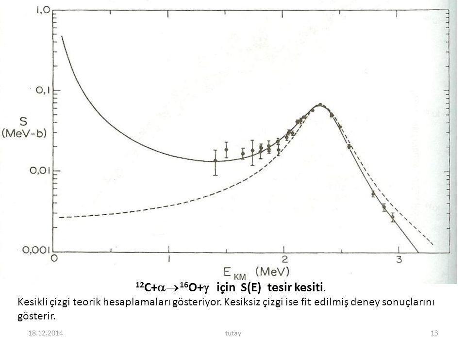 12C+16O+ için S(E) tesir kesiti.