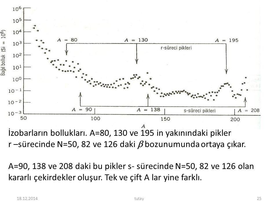 İzobarların bollukları. A=80, 130 ve 195 in yakınındaki pikler