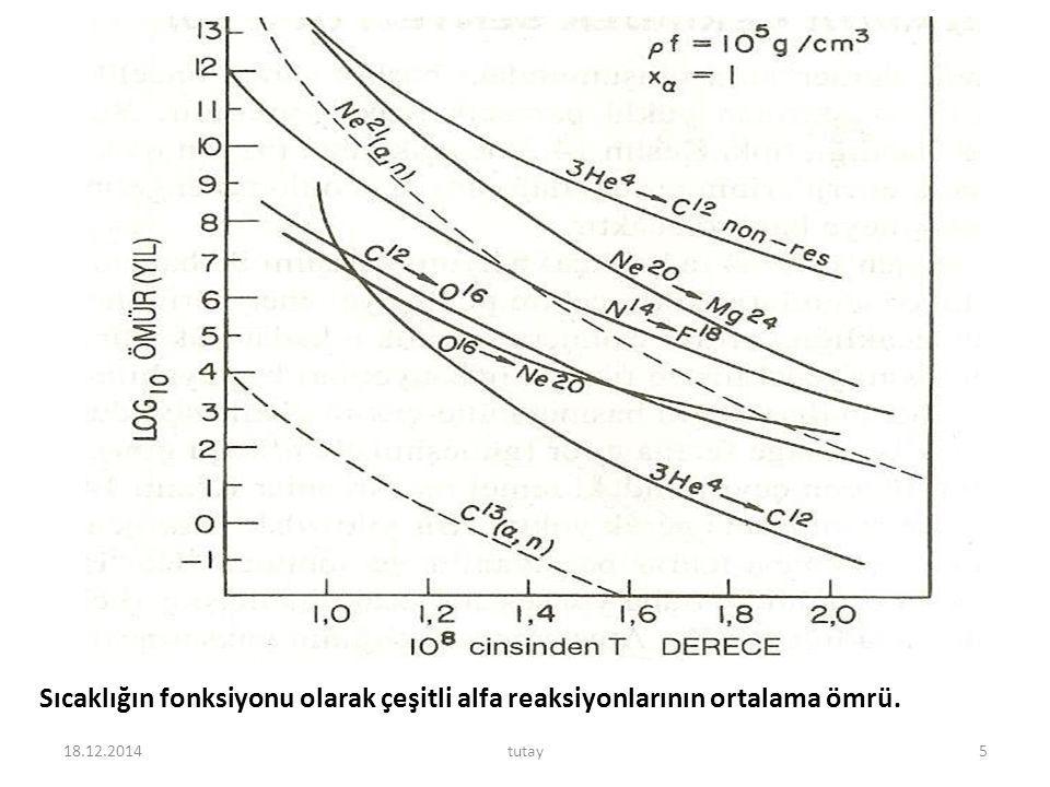 Sıcaklığın fonksiyonu olarak çeşitli alfa reaksiyonlarının ortalama ömrü.