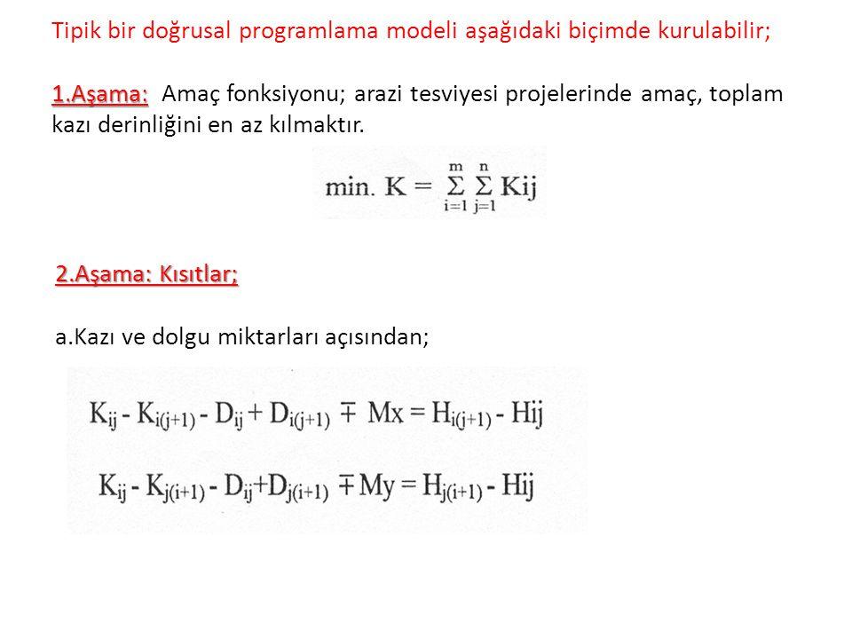 Tipik bir doğrusal programlama modeli aşağıdaki biçimde kurulabilir; 1