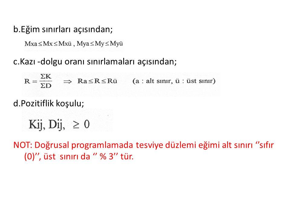 b. Eğim sınırları açısından; c
