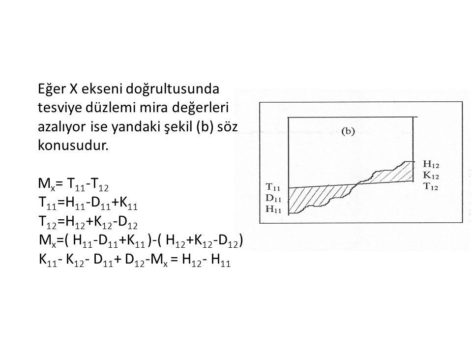 Eğer X ekseni doğrultusunda tesviye düzlemi mira değerleri azalıyor ise yandaki şekil (b) söz konusudur.