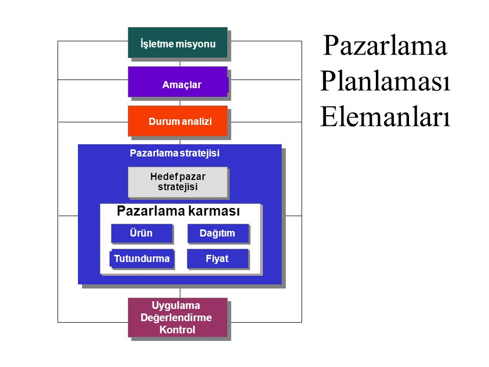 Pazarlama Planlaması Elemanları