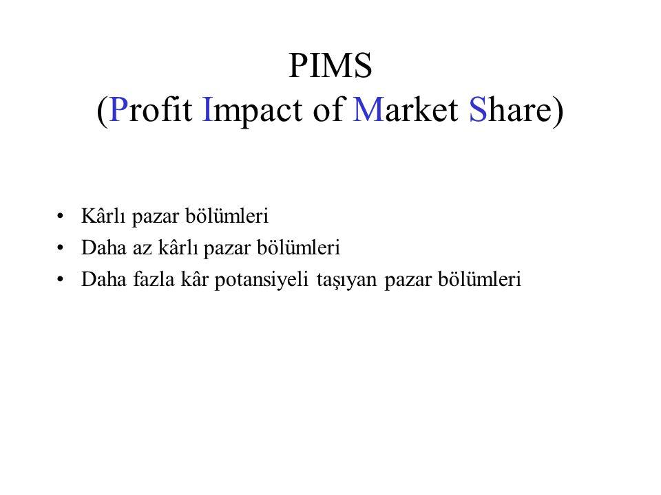 PIMS (Profit Impact of Market Share)