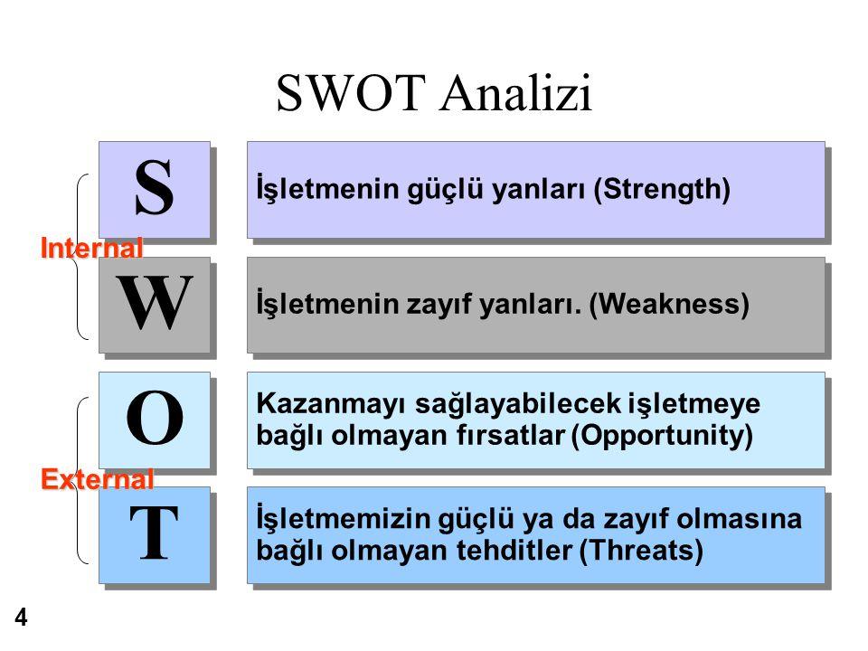 S W O T SWOT Analizi İşletmenin güçlü yanları (Strength) Internal