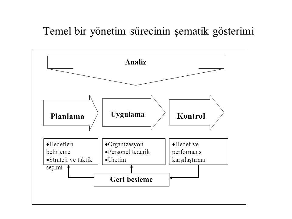 Temel bir yönetim sürecinin şematik gösterimi