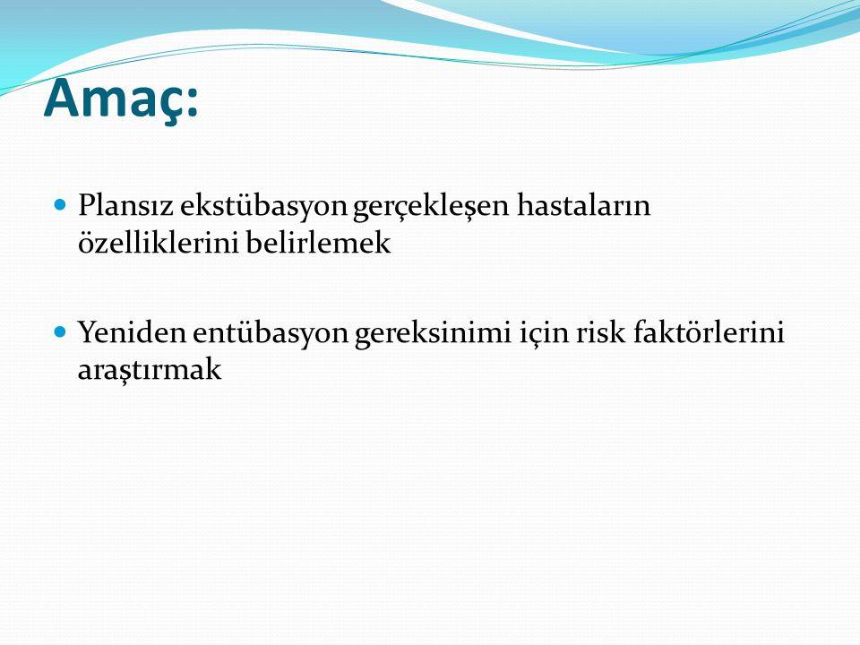 Amaç: Plansız ekstübasyon gerçekleşen hastaların özelliklerini belirlemek.