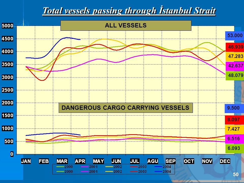 Total vessels passing through İstanbul Strait