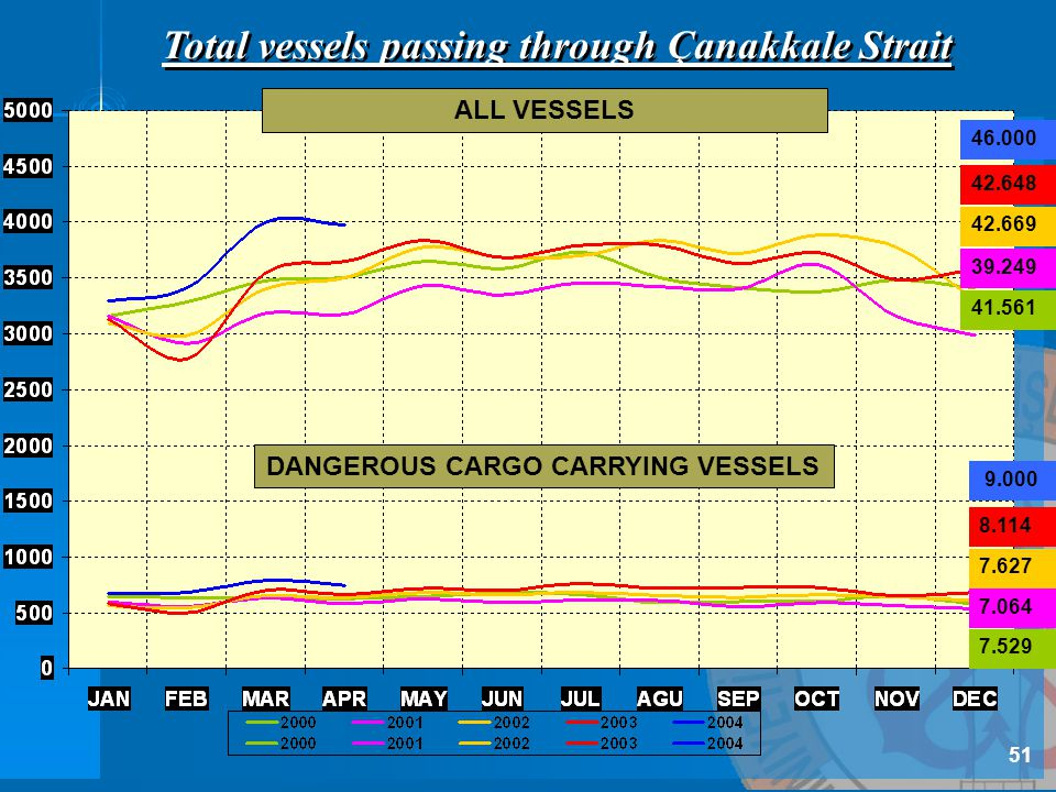 Total vessels passing through Çanakkale Strait