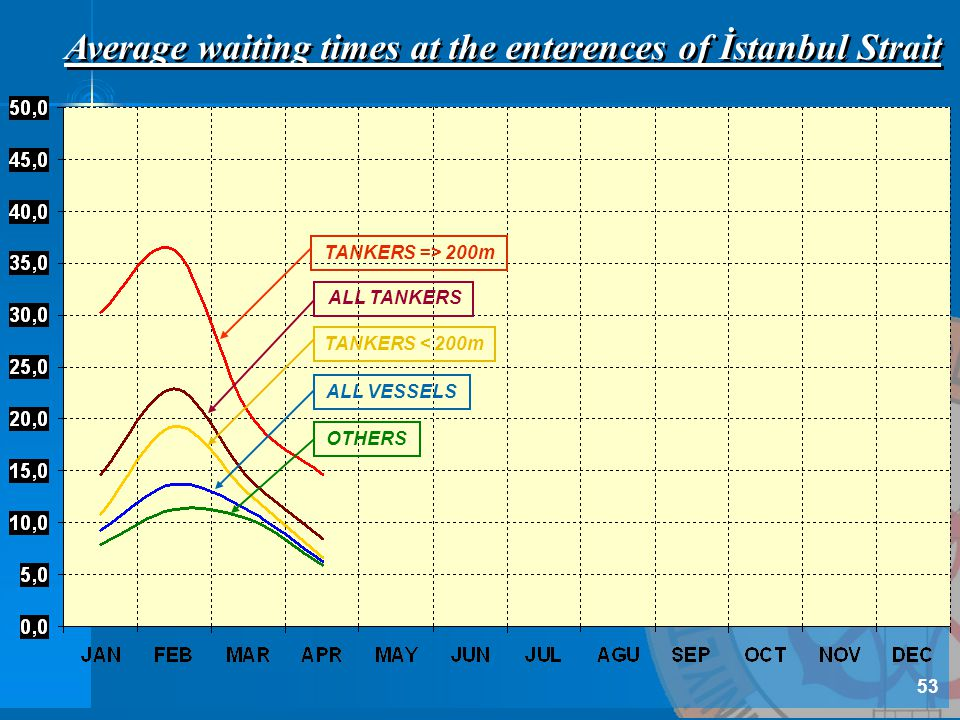 Average waiting times at the enterences of İstanbul Strait