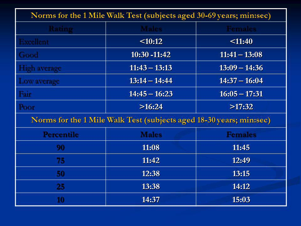 Norms for the 1 Mile Walk Test (subjects aged 30-69 years; min:sec)
