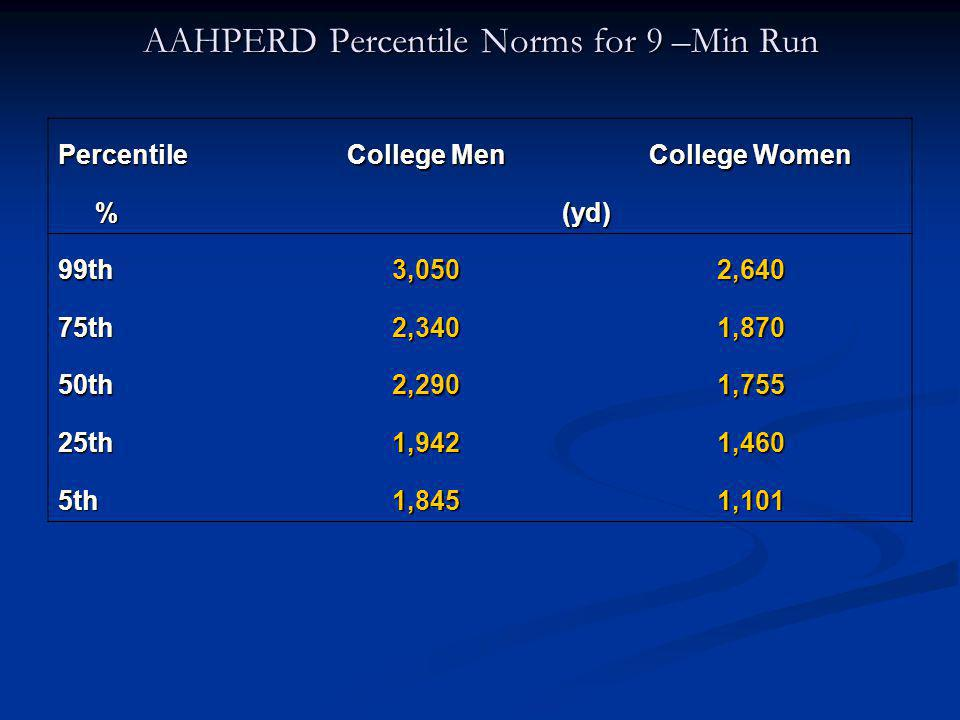 AAHPERD Percentile Norms for 9 –Min Run