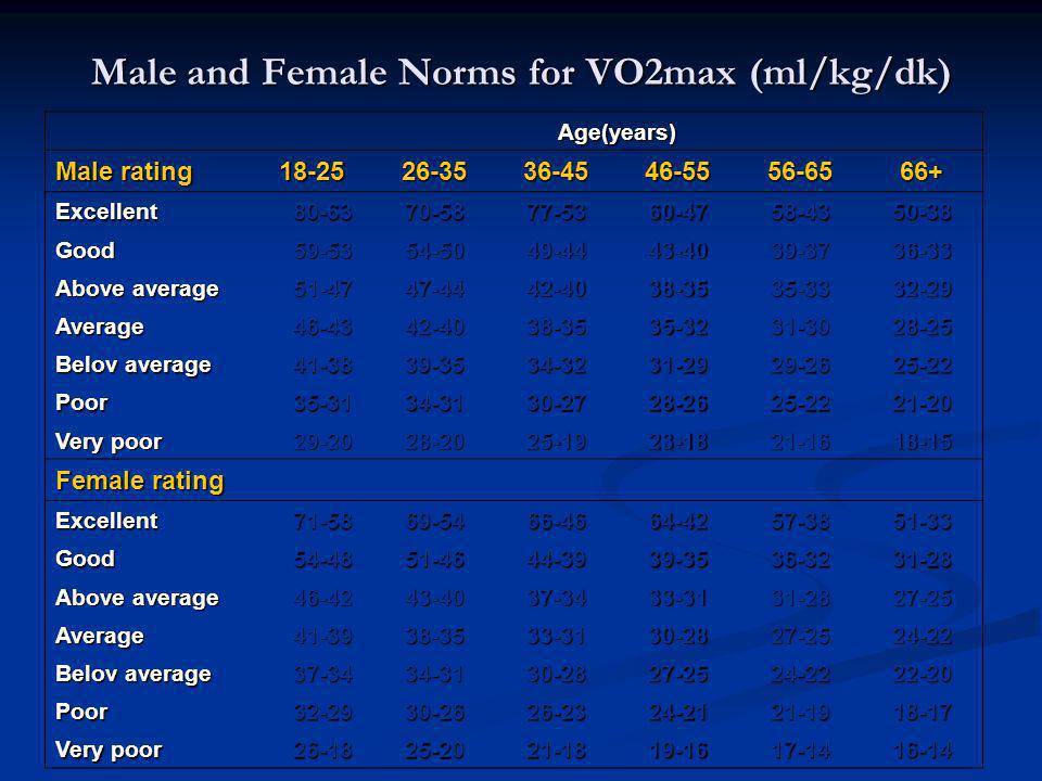 Male and Female Norms for VO2max (ml/kg/dk)
