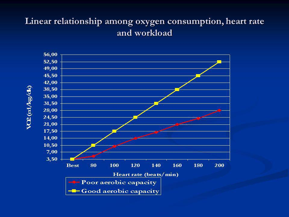 Linear relationship among oxygen consumption, heart rate and workload