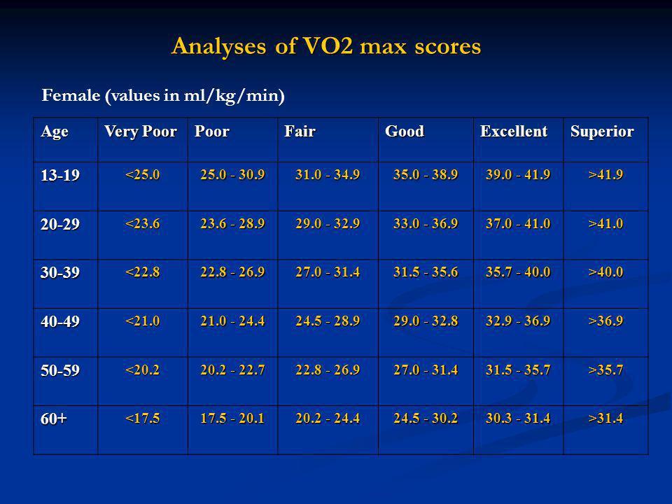 Analyses of VO2 max scores
