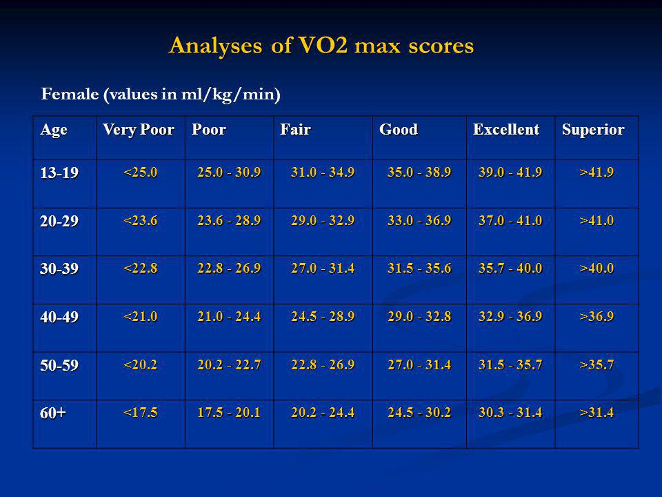 essay on vo2max Aerobic high-intensity intervals improve vo2max more than moderate training helgerud j(1), høydal k, wang e, karlsen t, berg p.
