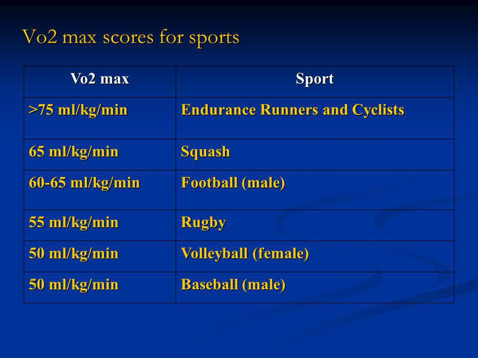 Vo2 max scores for sports