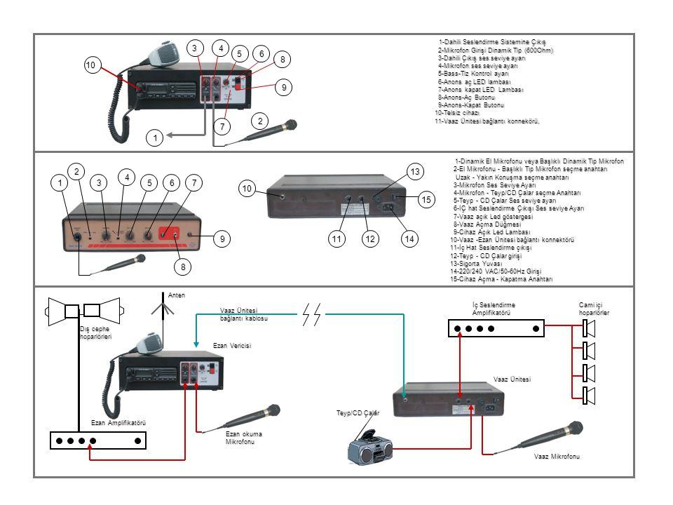 1-Dinamik El Mikrofonu veya Başlıklı Dinamik Tip Mikrofon 2 13 4 1 3 5