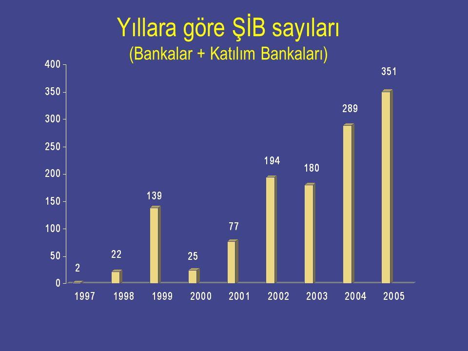 Yıllara göre ŞİB sayıları (Bankalar + Katılım Bankaları)