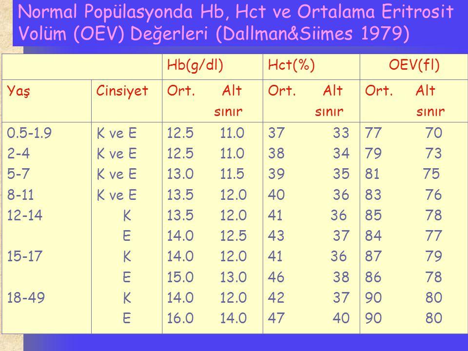 Normal Popülasyonda Hb, Hct ve Ortalama Eritrosit Volüm (OEV) Değerleri (Dallman&Siimes 1979)