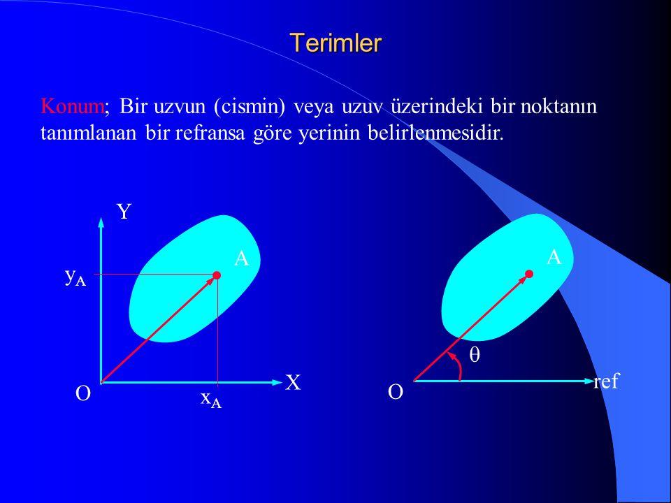 Terimler Konum; Bir uzvun (cismin) veya uzuv üzerindeki bir noktanın tanımlanan bir refransa göre yerinin belirlenmesidir.
