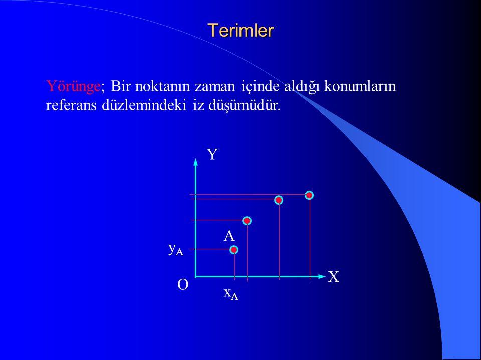 Terimler Yörünge; Bir noktanın zaman içinde aldığı konumların referans düzlemindeki iz düşümüdür. Y.