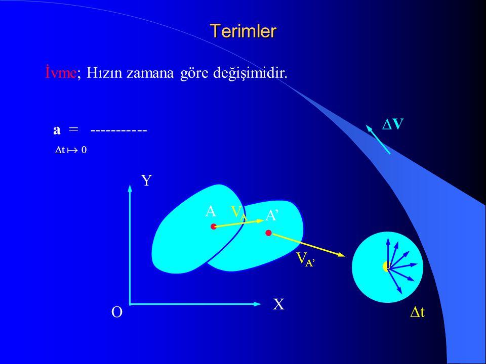 Terimler İvme; Hızın zamana göre değişimidir. DV a = ----------- Y A