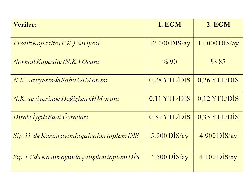Veriler: I. EGM. 2. EGM. Pratik Kapasite (P.K.) Seviyesi. 12.000 DİS/ay. 11.000 DİS/ay. Normal Kapasite (N.K.) Oranı.