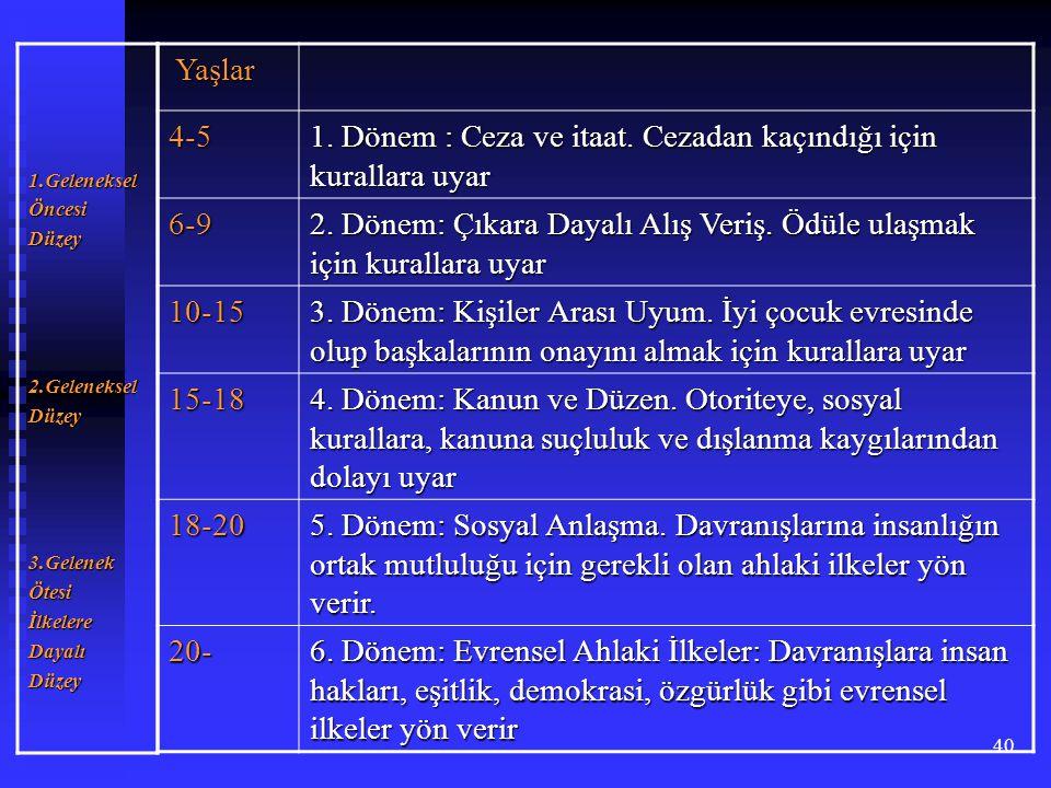 1. Dönem : Ceza ve itaat. Cezadan kaçındığı için kurallara uyar 6-9