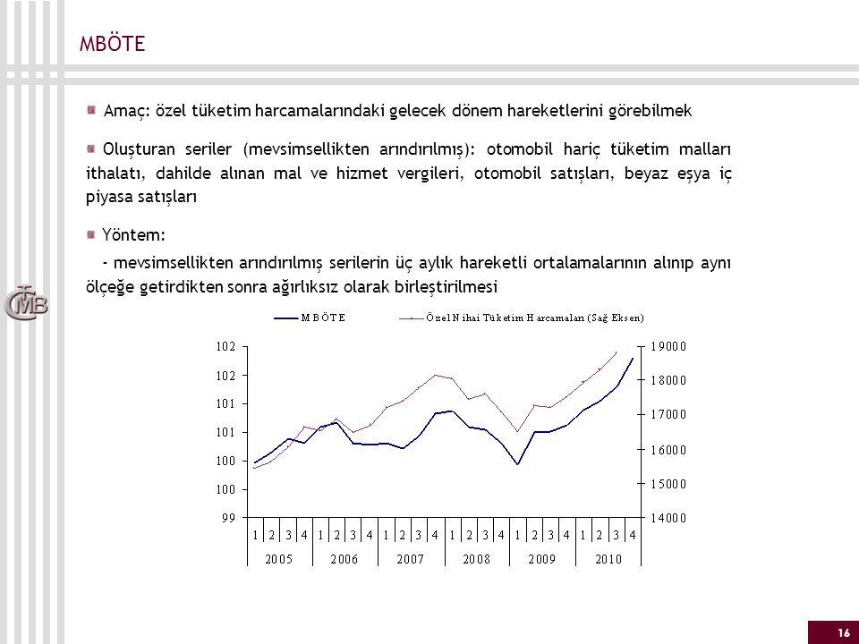 MBÖTE Amaç: özel tüketim harcamalarındaki gelecek dönem hareketlerini görebilmek.